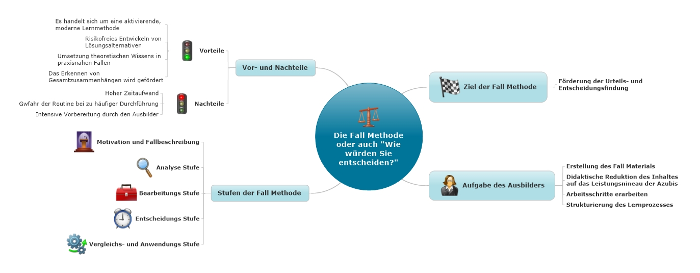 Mindmap Fall Methode